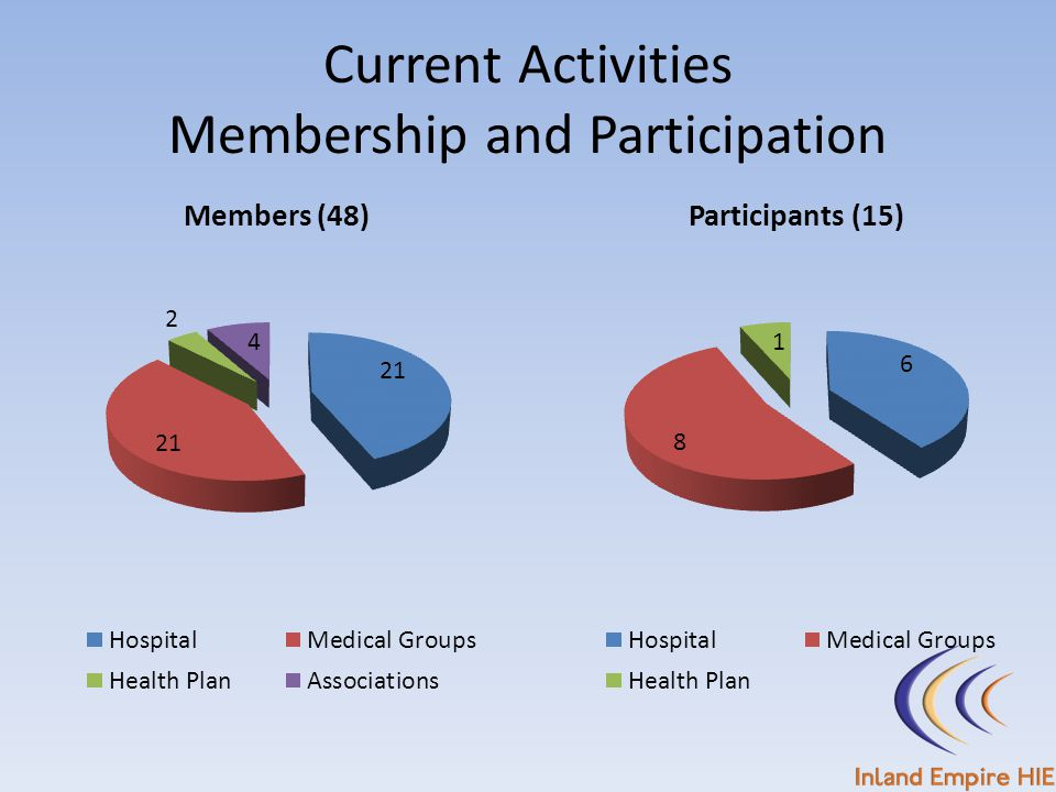 Current Activities Membership and Participation