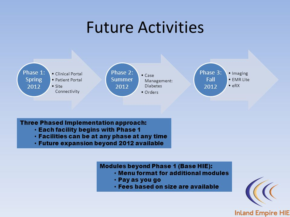 Future Activities Three Phased Implementation approach: