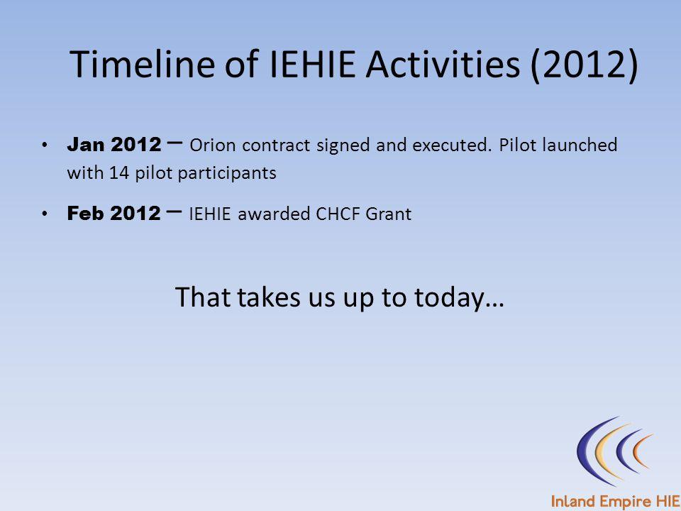 Timeline of IEHIE Activities (2012)