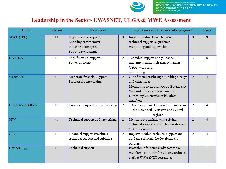 Leadership in the Sector- UWASNET, ULGA & MWE Assessment