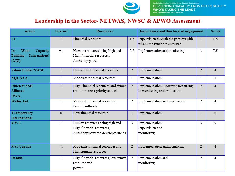 Leadership in the Sector- NETWAS, NWSC & APWO Assessment