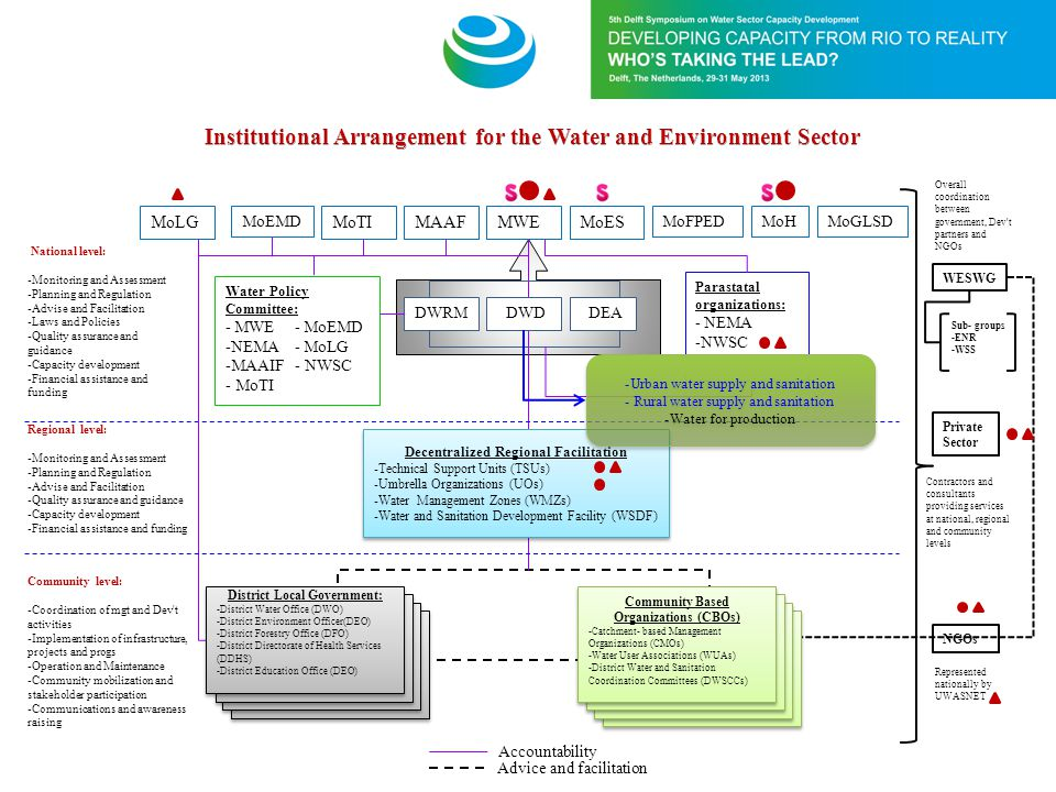 Institutional Arrangement for the Water and Environment Sector