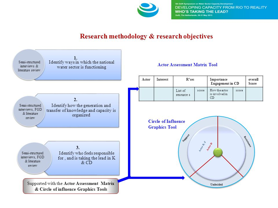 Research methodology & research objectives