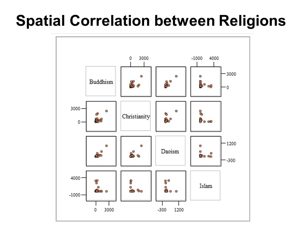 Spatial Correlation between Religions