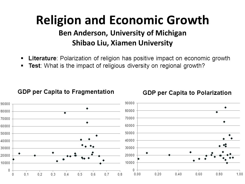 Religion and Economic Growth Ben Anderson, University of Michigan Shibao Liu, Xiamen University