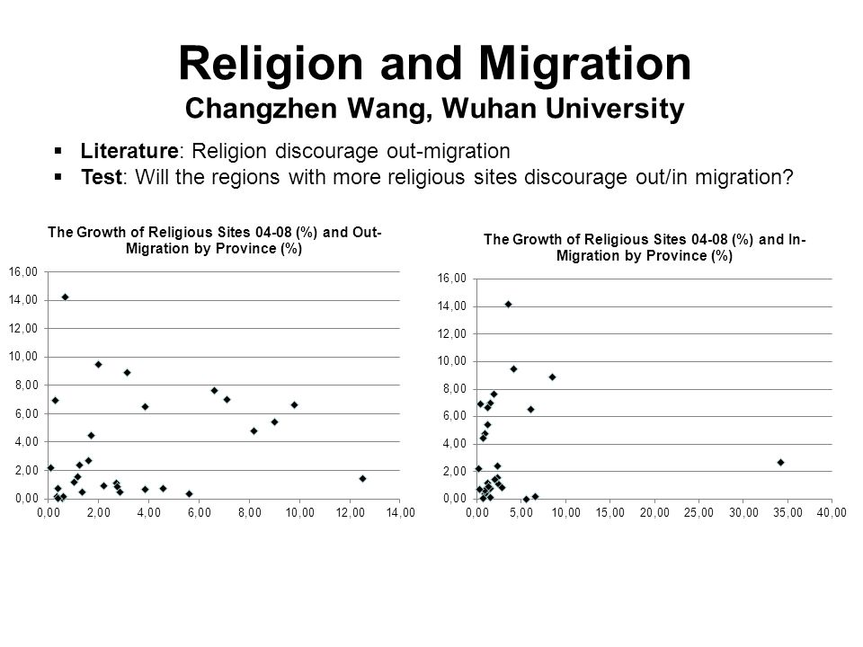 Religion and Migration Changzhen Wang, Wuhan University