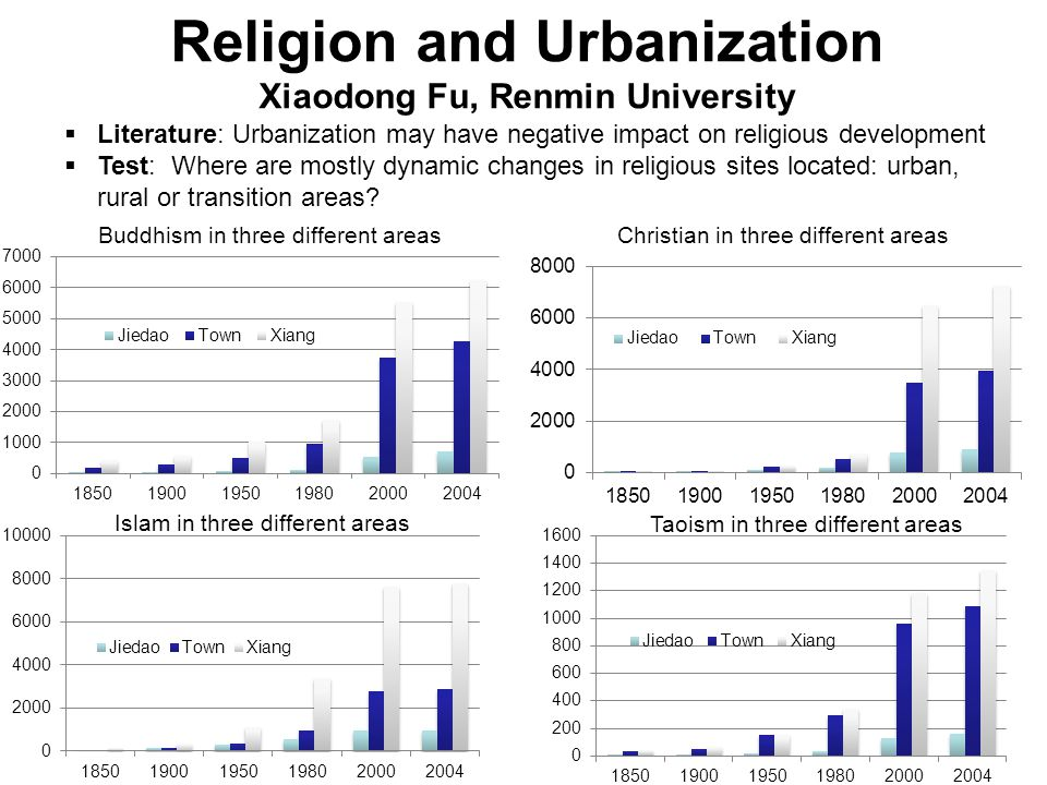 Religion and Urbanization Xiaodong Fu, Renmin University