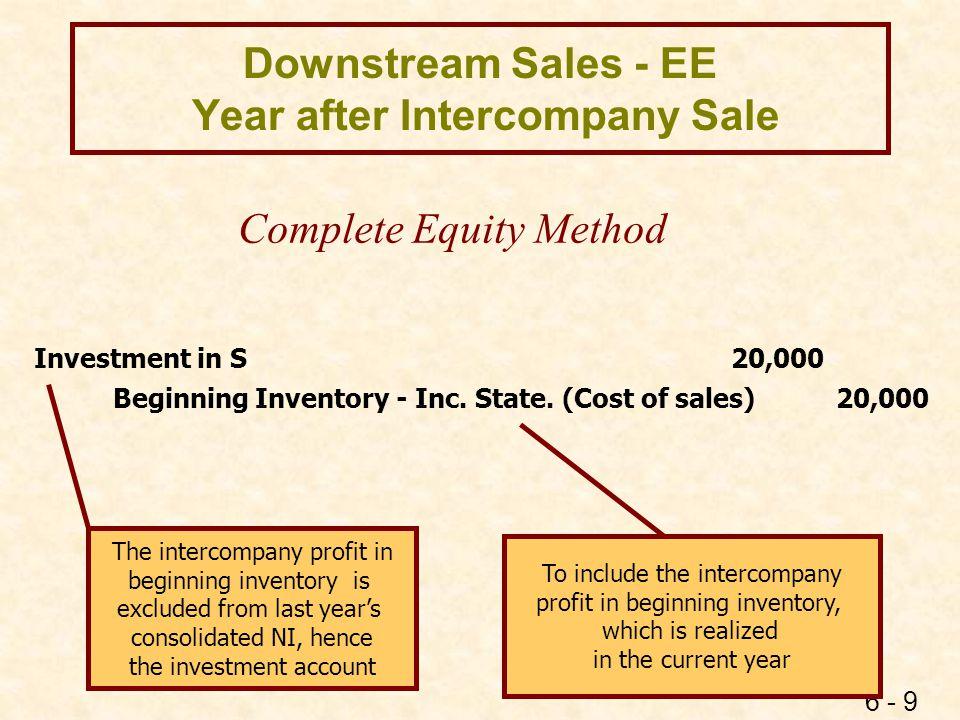 Amount of Intercompany Profit