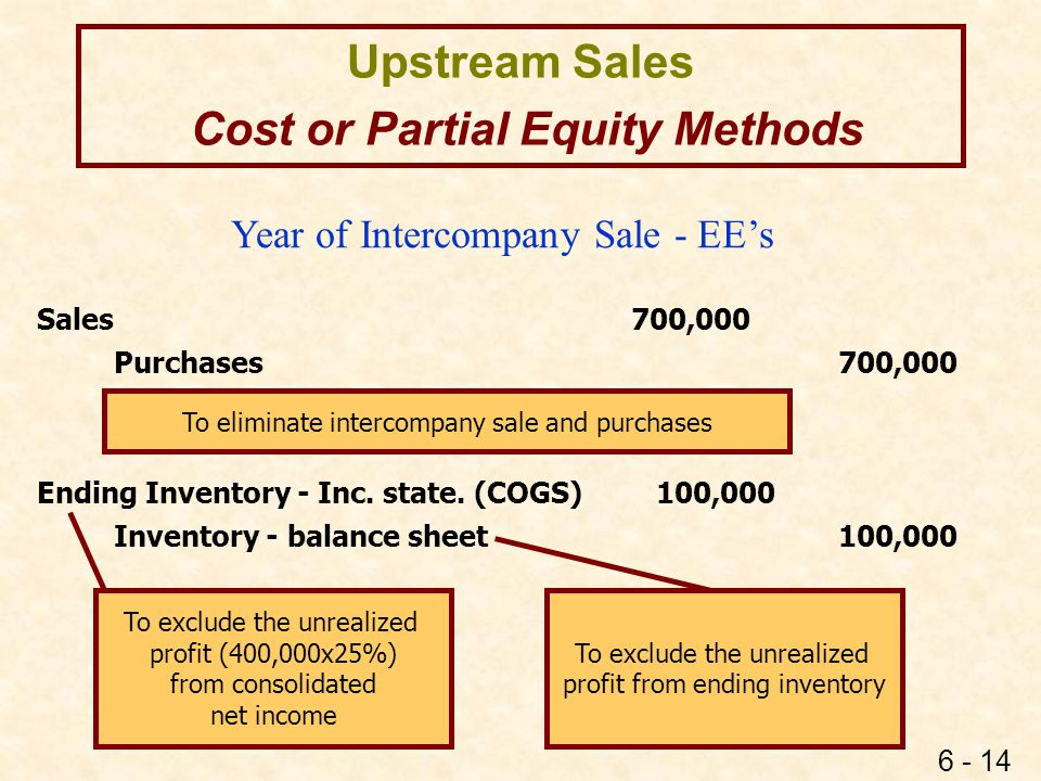 Upstream Sales - EE Cost or Partial Equity Methods