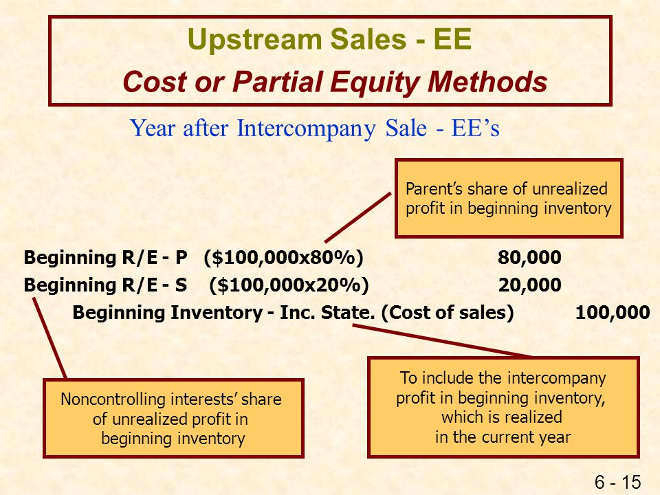 Cost or Partial Equity Methods