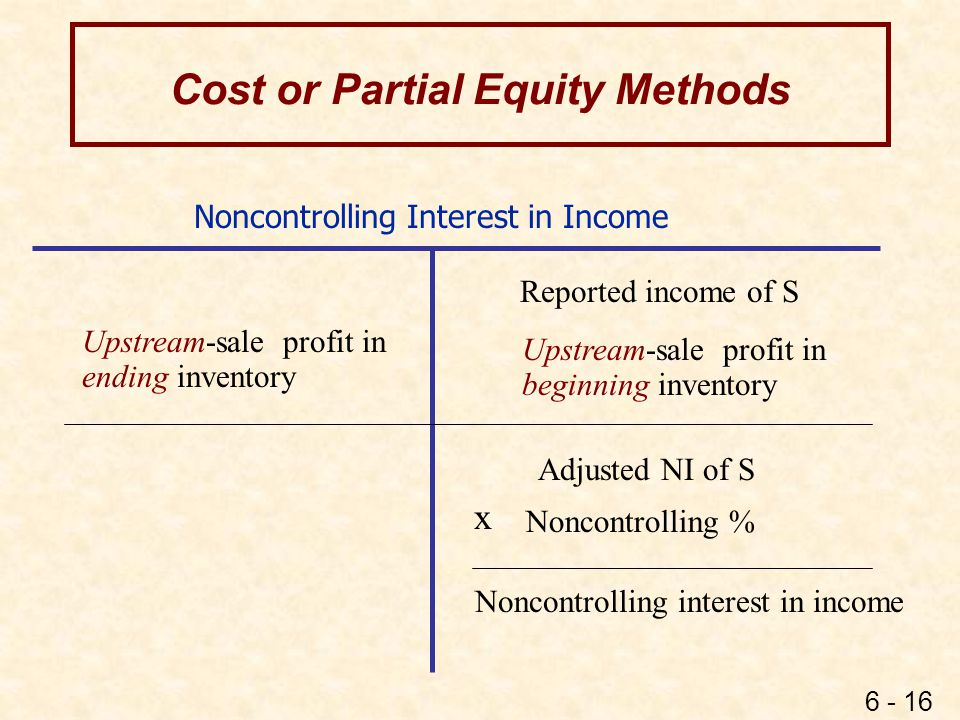 Cost and Partial Equity Methods