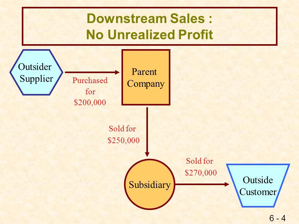 Downstream Sales No Unrealized Profit - EE