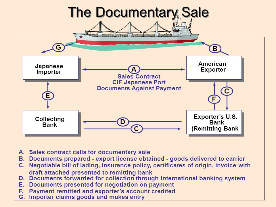 Sales Contract CIF Japanese Port Documents Against Payment