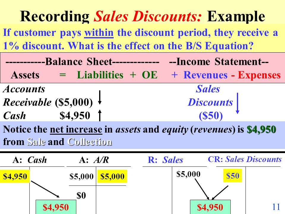 Recording Sales Discounts: Example