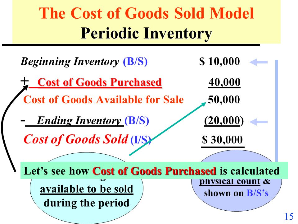 The Cost of Goods Sold Model Periodic Inventory