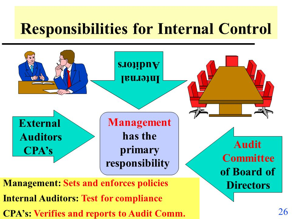 Responsibilities for Internal Control
