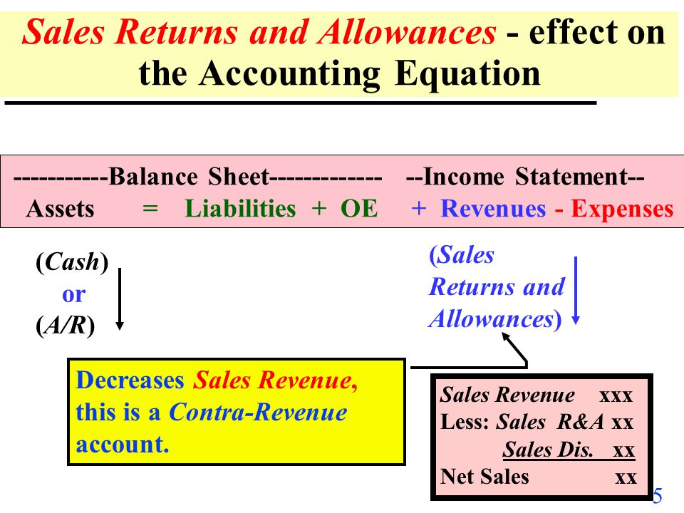 Sales Returns and Allowances - effect on the Accounting Equation