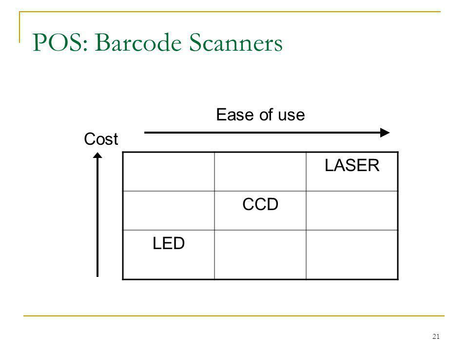 POS: Barcode Scanners Cost Ease of use LASER CCD LED
