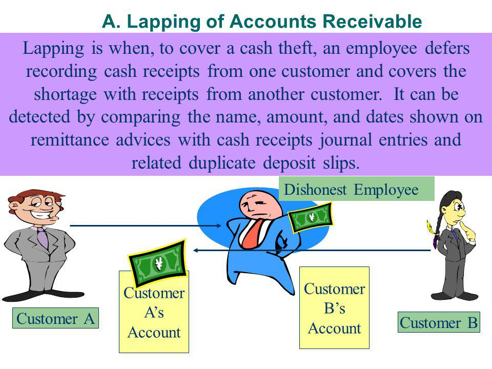 A. Lapping of Accounts Receivable