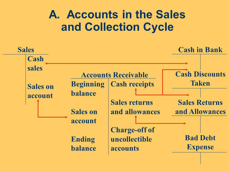 A. Accounts in the Sales and Collection Cycle