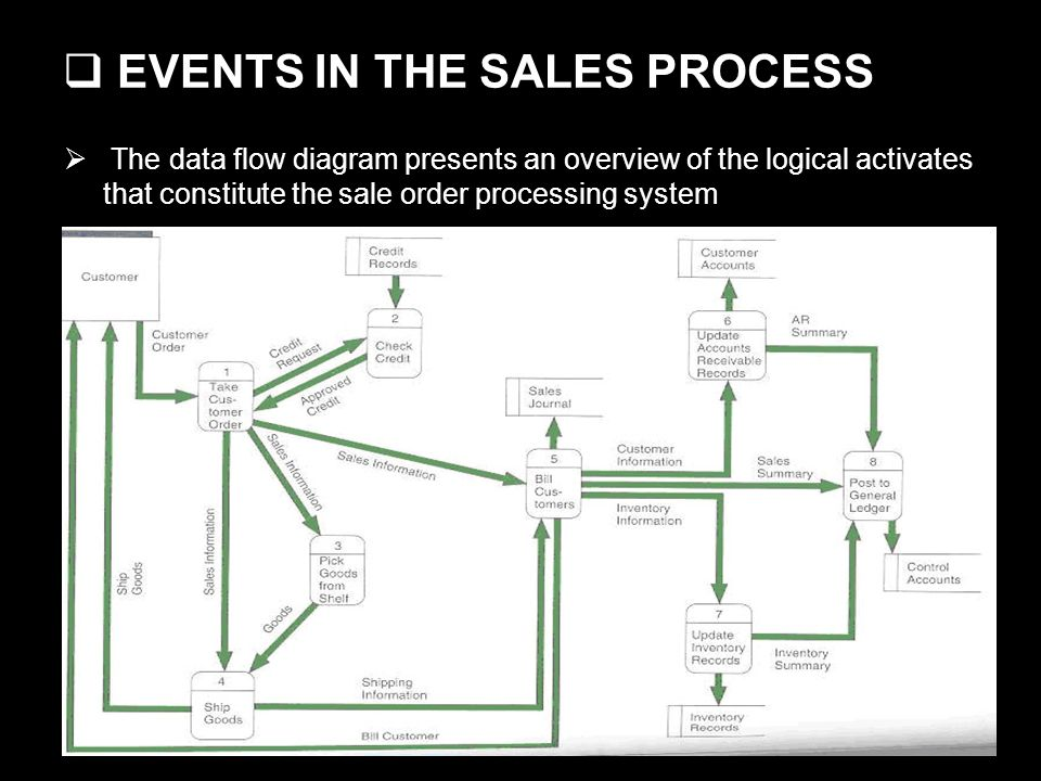 EVENTS IN THE SALES PROCESS