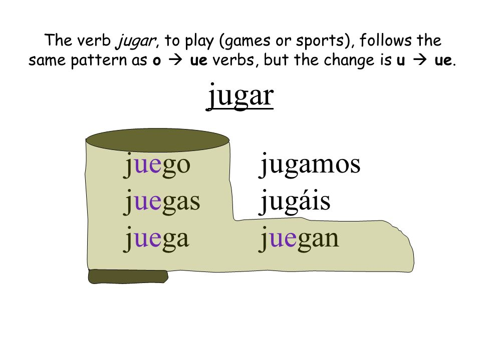 jugar juego juegas juega jugamos jugáis juegan