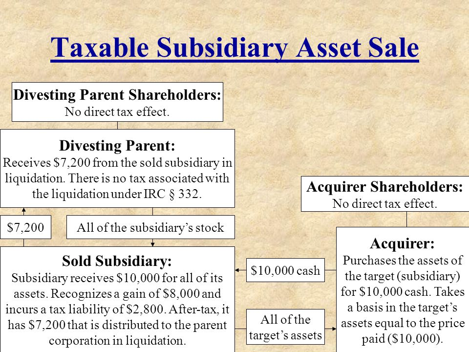 Taxable Subsidiary Asset Sale