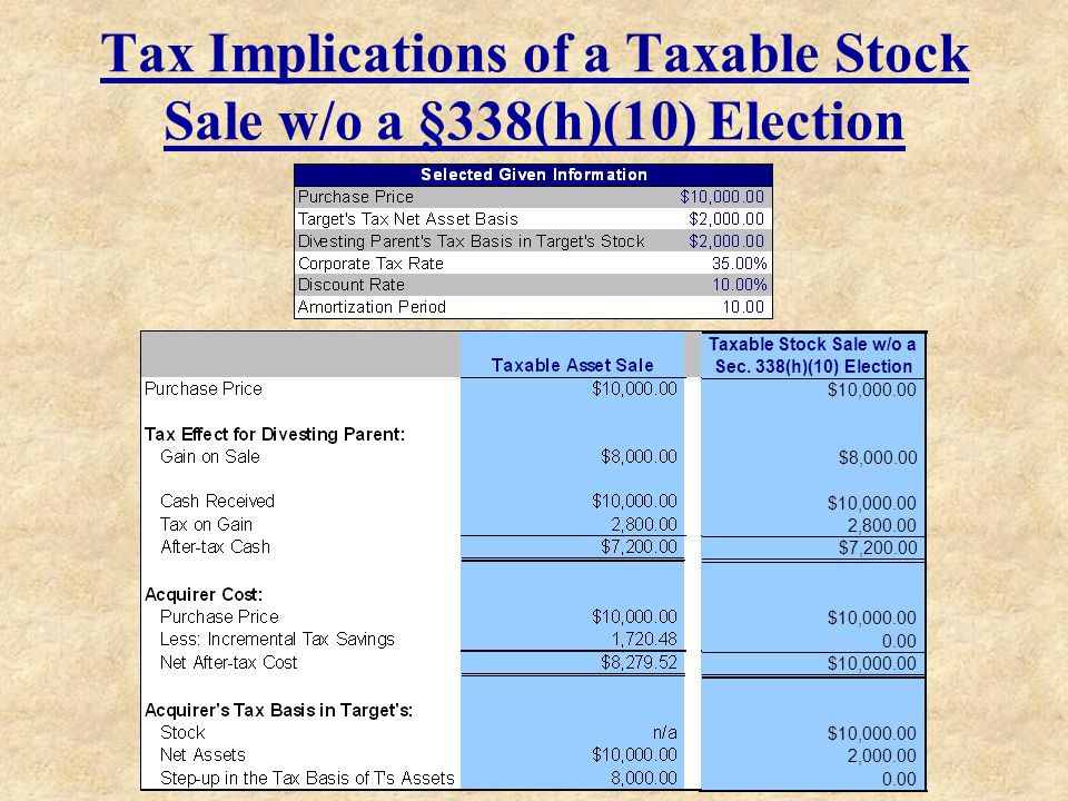Tax Implications of a Taxable Stock Sale w/o a §338(h)(10) Election