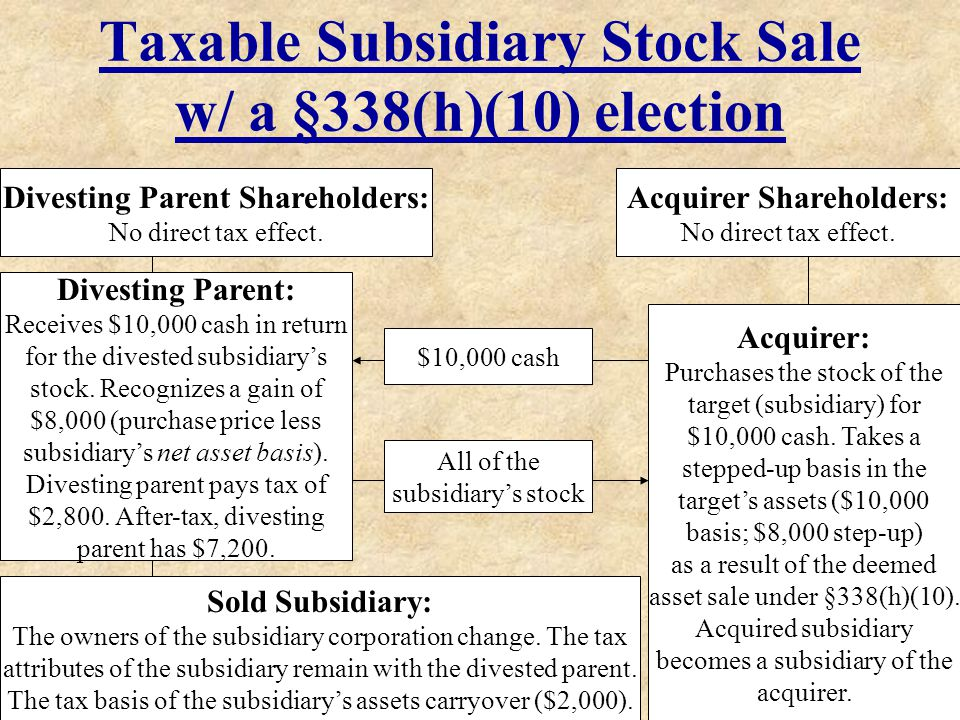 Taxable Subsidiary Stock Sale w/ a §338(h)(10) election