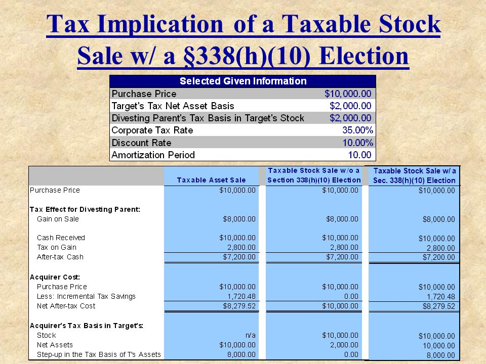Tax Implication of a Taxable Stock Sale w/ a §338(h)(10) Election