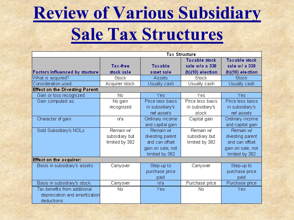Review of Various Subsidiary Sale Tax Structures