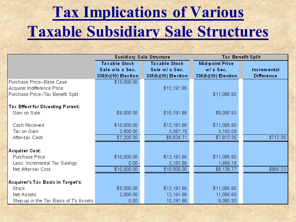 Tax Implications of Various Taxable Subsidiary Sale Structures