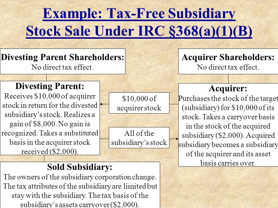 Example: Tax-Free Subsidiary Stock Sale Under IRC §368(a)(1)(B)