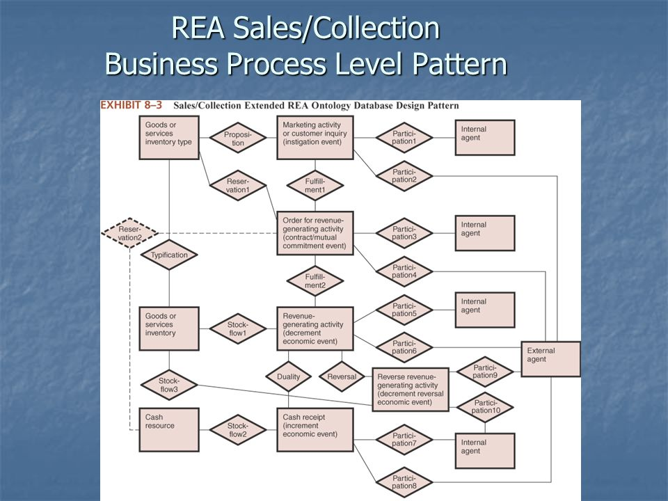 REA Sales/Collection Business Process Level Pattern