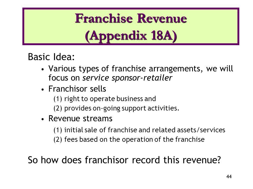 Franchise Revenue (Appendix 18A)