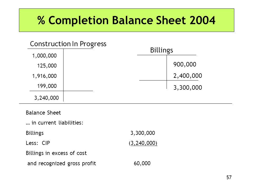 % Completion Balance Sheet 2004