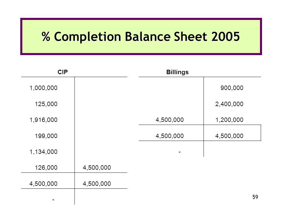 % Completion Balance Sheet 2005