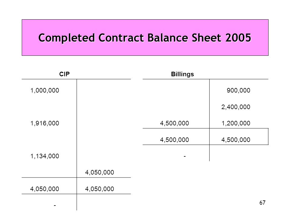 Completed Contract Balance Sheet 2005