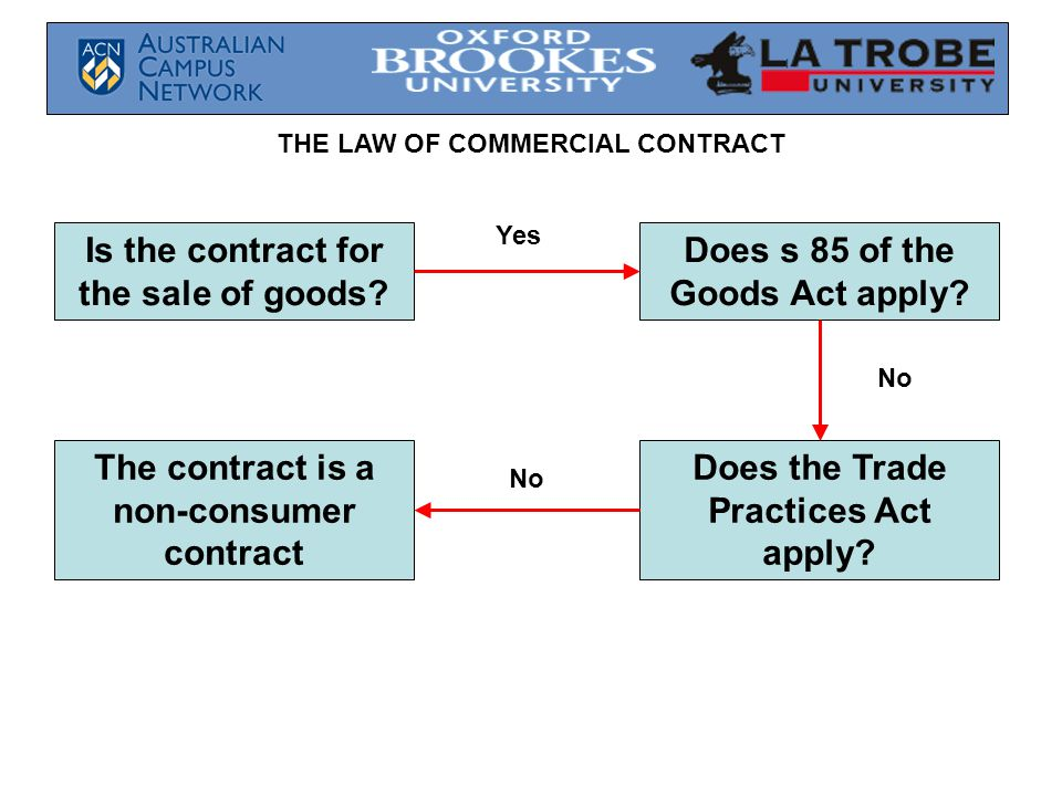 Is the contract for the sale of goods