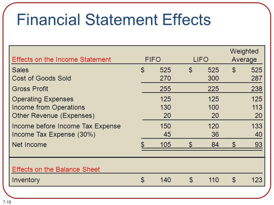 Financial Statement Effects