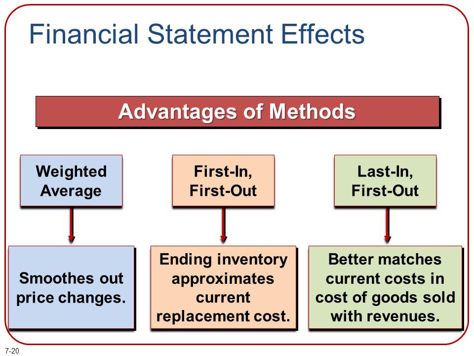 Financial Statement Effects
