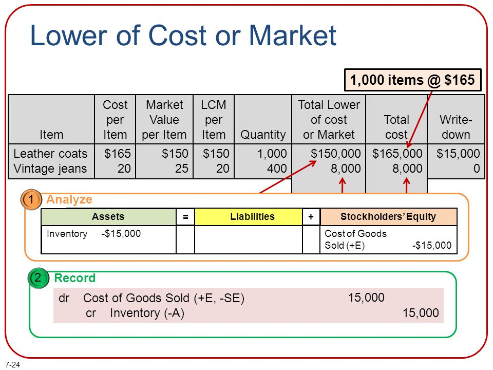Lower of Cost or Market 1,000 items @ $165 1,000 items @ $150