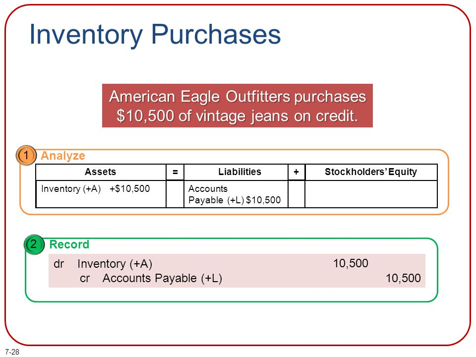 Inventory Purchases American Eagle Outfitters purchases $10,500 of vintage jeans on credit. 1. Analyze.