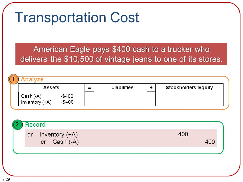 Transportation Cost American Eagle pays $400 cash to a trucker who delivers the $10,500 of vintage jeans to one of its stores.