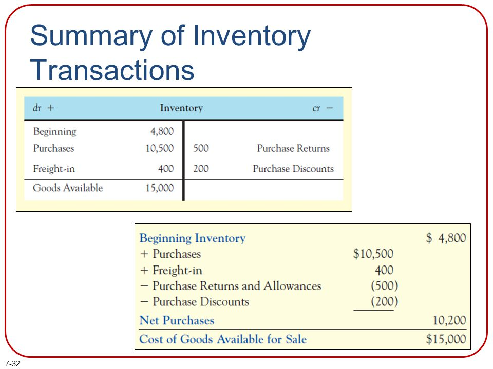 Summary of Inventory Transactions