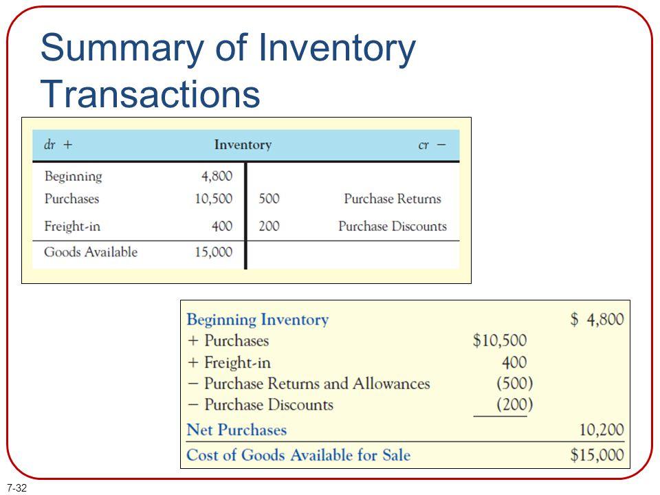 Summary of Inventory Transactions