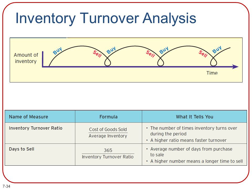 Inventory Turnover Analysis