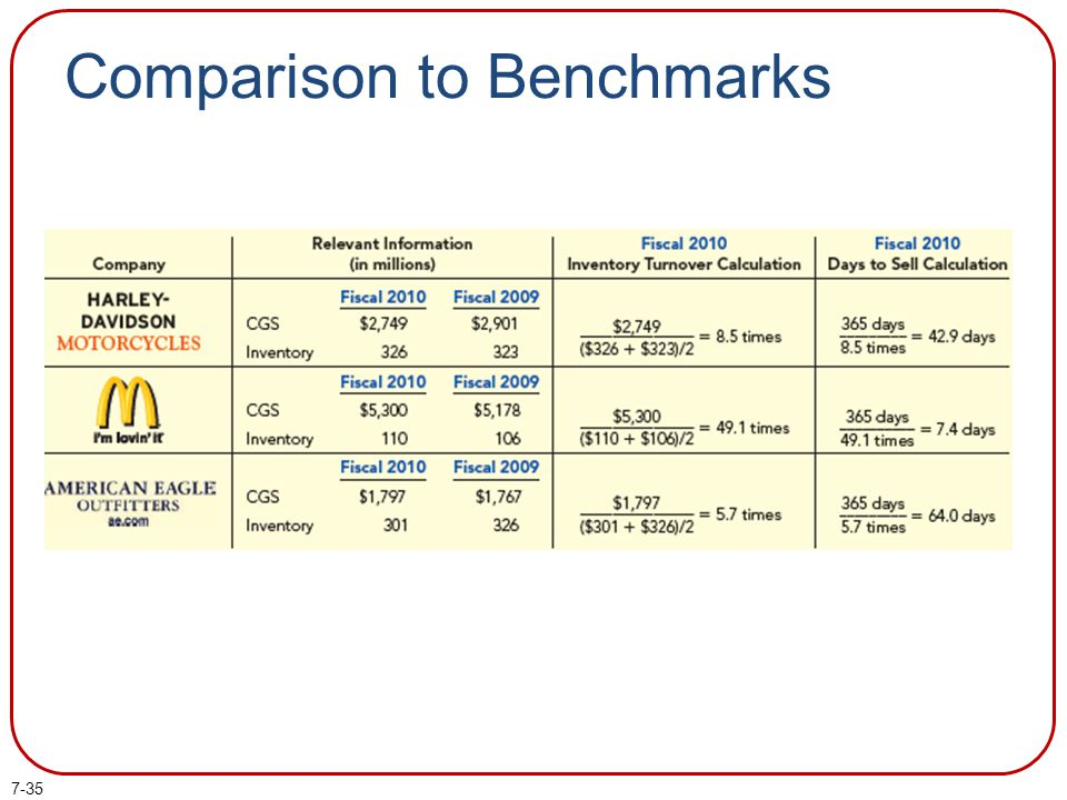Comparison to Benchmarks