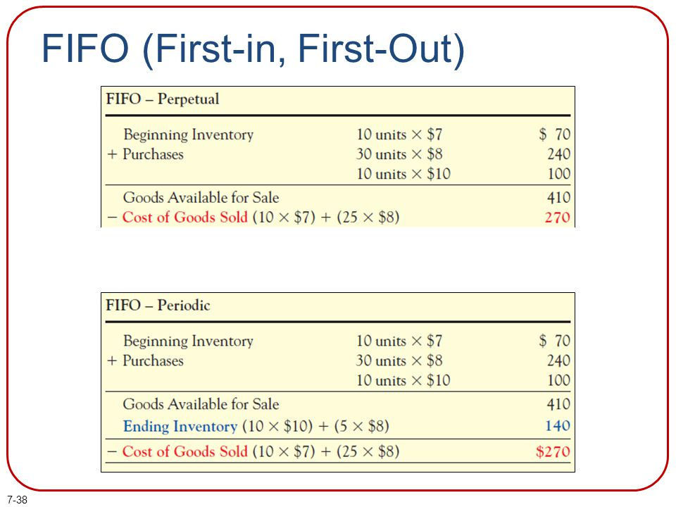 FIFO (First-in, First-Out)