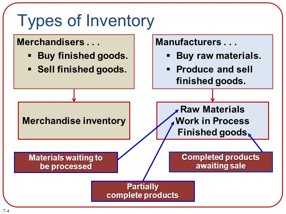 Types of Inventory Merchandisers Buy finished goods.